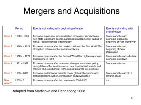 Mergers And Acquisitions ppt mergers and acquisitions powerpoint presentation