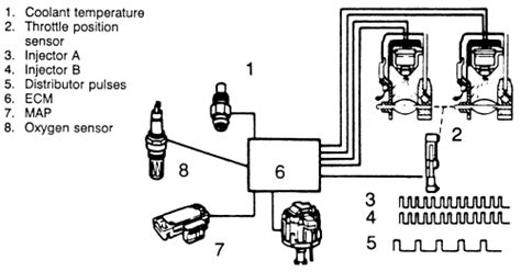 electronic throttle control 1990 buick coachbuilder regenerative repair guides electronic engine control systems