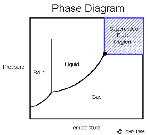 definition of diagram definition of supercritical fluids chemistry dictionary
