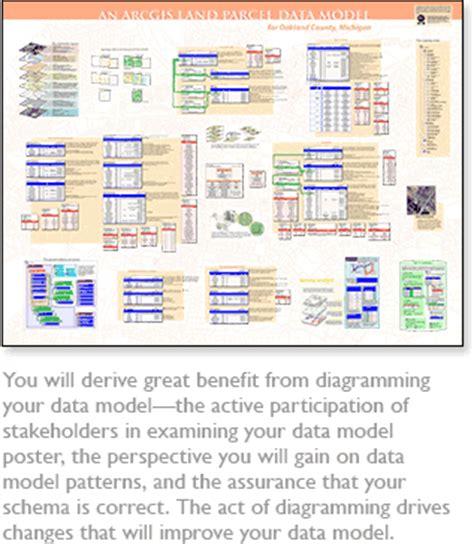 arcgis geodatabase tutorial data arcgis desktop help 9 2 documenting your geodatabase design