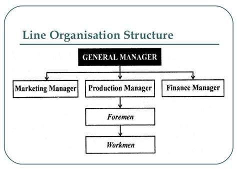pattern of authority meaning organizational structure and roles