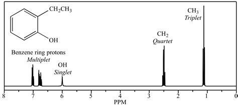 define protons illustrated glossary of organic chemistry nmr spectroscopy