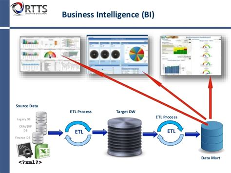 www test it what is a data warehouse and how do i test it