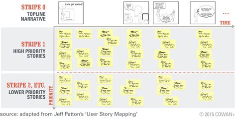agile storyboard template your best agile user story