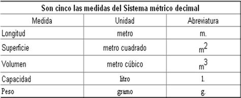 sistema internacional de medidas sistema metrico decimal operar equipo material de laboratorio sistema metrico
