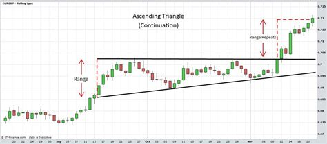 stock pattern ascending triangle stock charts technical analysis triangles