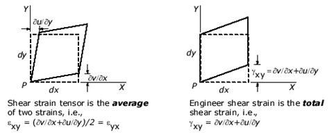 strain engineered mosfets books mechanics of materials strain