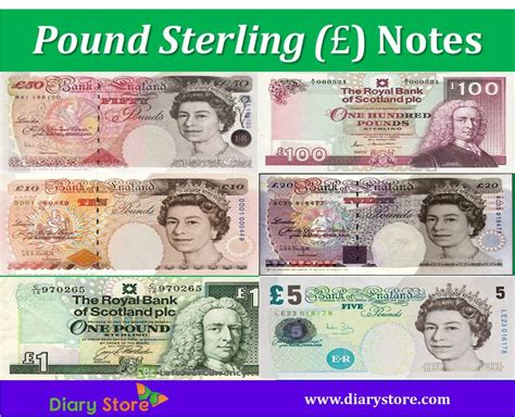Pound Sterling Gbp Currency