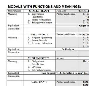 modals with functions and meaning table
