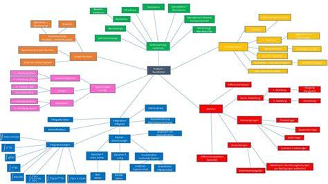 mind 2 manuscripts how to analyze how to secretly manipulate books q12 mathematik mindmaps rmg wiki