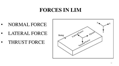 linear induction motor working principle ppt linear induction motor working principle 28 images linear induction motor electrical idea