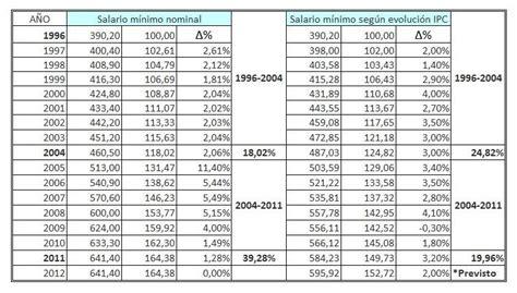 tabla de salarios minimos las cosas de adan esmit rankia