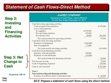 format of cash flow statement under direct method cash from operation under direct method kullabs com