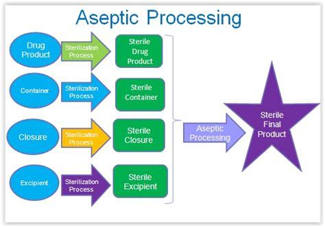 layout pabrik obat pembuatan produk steril aneks 1 bagian 1 bambang