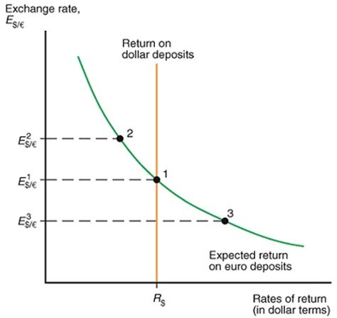 commercial model rates foreign currency exchange market graph and with it swap ne