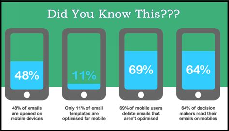 mobile email marketing email marketing statistics for 2016 that every marketer