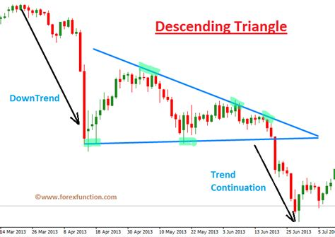 triangle pattern in trading descending triangle forex nuludeweza web fc2 com