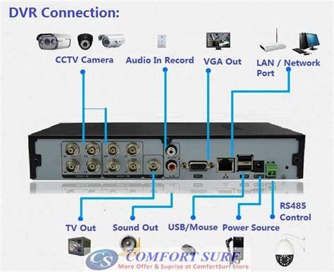 channel cctv  full  network hd dvr digital video recorder