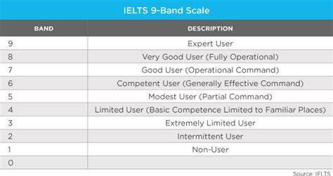 Ielts Score For Us Universities For Mba by Testing As A Foreign Language For