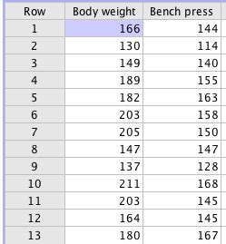 what is an average bench press an exercise science major wants to try to use body