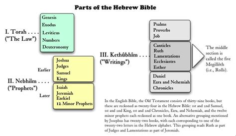 sections of the old testament parts of the hebrew bible