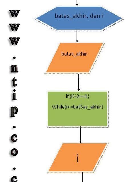 membuat flowchart n faktorial cara membuat flowchart dan algoritma dengan turbo c
