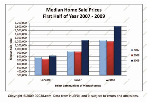 ma home sale prices rise in some towns franklin ma