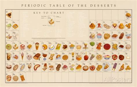 periodic table of food periodic table of the desserts educational food poster