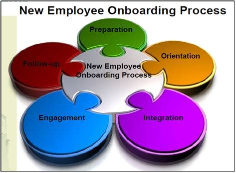 difference between induction orientation and onboarding difference between onboarding and orientation onboarding vs orientation
