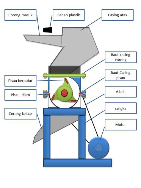 Pisau Pencacah Plastik cara kerja mesin pencacah plastic dengan gambar animasi