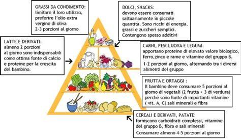 esempio di alimentazione corretta il mio olistico l alimentazione nella prima infanzia