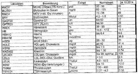 blutwerte tabelle blutwerte bitte helfen gesundheit medizin blut