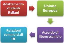 master di commercio master in affari internazionali adatti studenti italiani