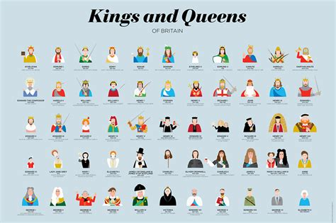 timeline of british kings and queens knowledge frameworks what other foundational frameworks