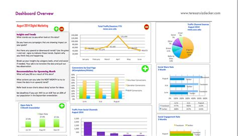 analytics excel dashboard template analytics data teresa ruiz decker
