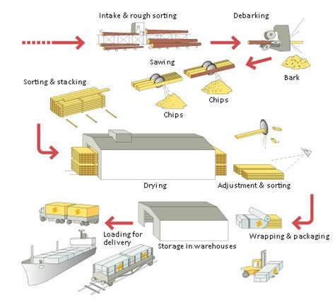 Process Of Paper From Wood - lumber and sawmill equipment information engineering360