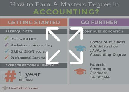 Masters Degree In Accounting Vs Mba by Masters In Accounting Ms In Accounting Programs In 2018