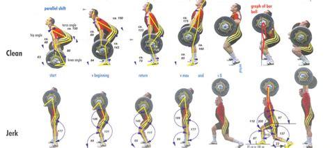 Crossfit Gym Floor Plan how to clean and jerk olympic weightlifting eu