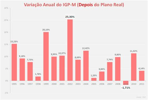 indice anual do igpm para reajuste 2016 igpm acumulado 12 meses 2016 indicadores unica unimed