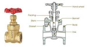 faucet valve types common plumbing valve types