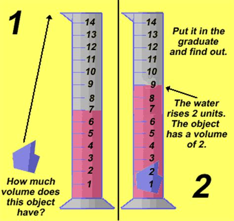 measuring volume how much liquid can it hold worksheet mass vs weight volume of boxes vs displacement matter