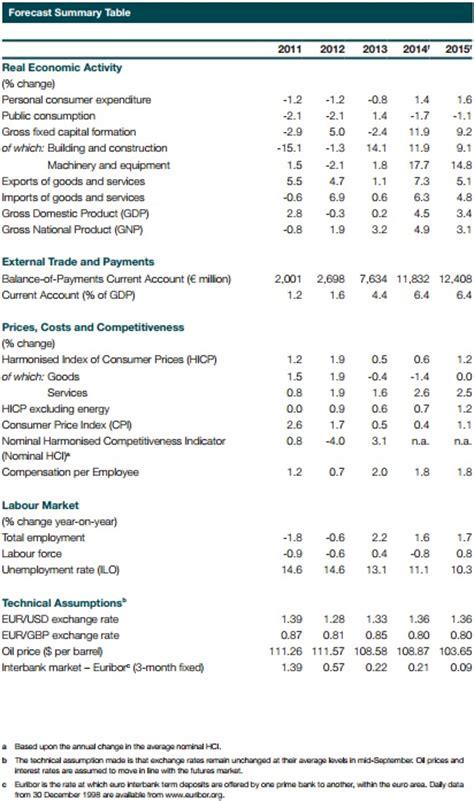 irish economy 2015 2014 facts innovation news irish economy 2014 central bank slightly upgrades 2015