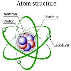 Where Is The Proton Located In An Atom Nuclear Energy Part 1 What Is Nuclear Energy