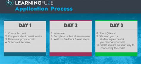 Easy Way To Create An Application Process How Simple Is The Application Process Learningfuze