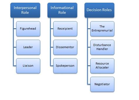 Mba Roles by Mintzberg Managerial Roles Page 2 Images Frompo