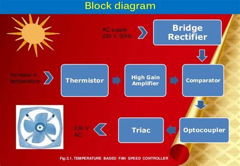 temperature fan speed controller temperature based fan speed controller