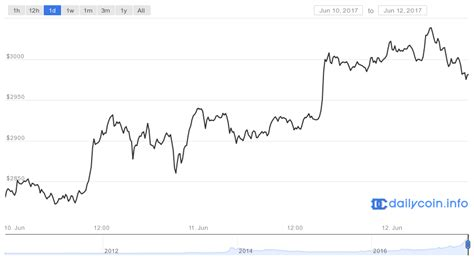 bitcoin price today bitcoin price crosses 3 000 milestone to set new all time