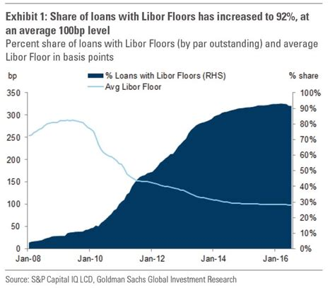Libor Floor goldman warns clo investors to beware the libor squeeze