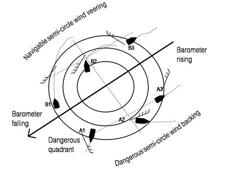 diagram of a cyclone preparation for cruisers noel jackie s journeys