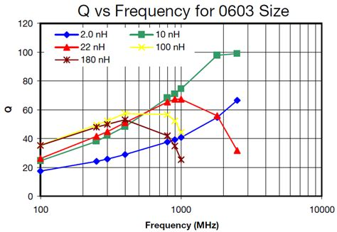 inductor switching frequency inductor size vs switching frequency 28 images rf wirewound chip inductors for bluetooth